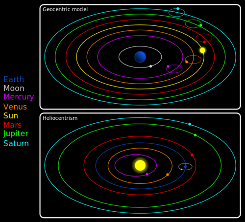 Facts about Earth and its Orbit