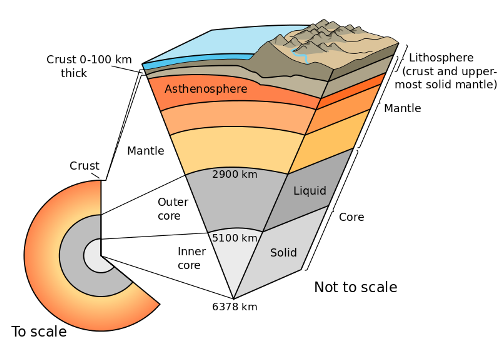 Facts about Earth's Core