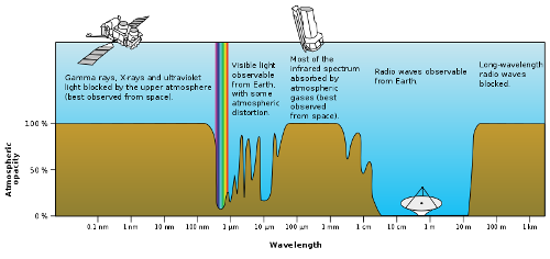 Electromagnetic Spectrum Facts