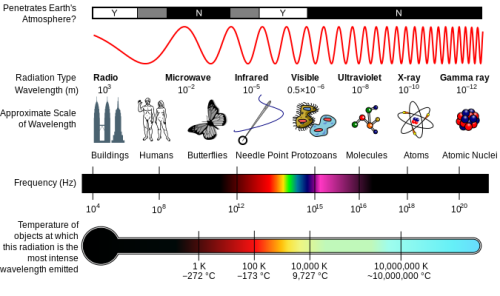 Electromagnetic Spectrum Pic
