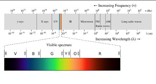 Electromagnetic Waves Image