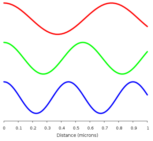 Facts about Electromagnetic Waves